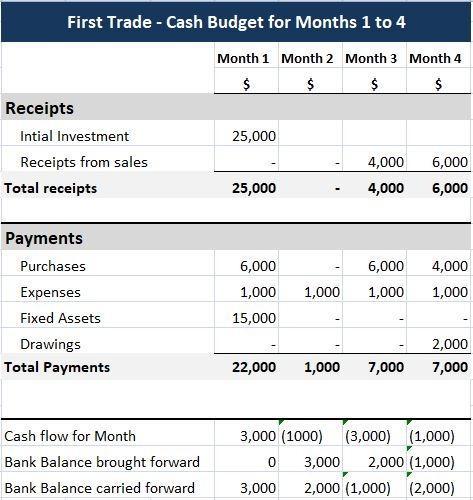 Preparing a cash budget - Example