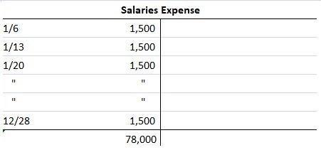 T-account for accrued salaries expenses