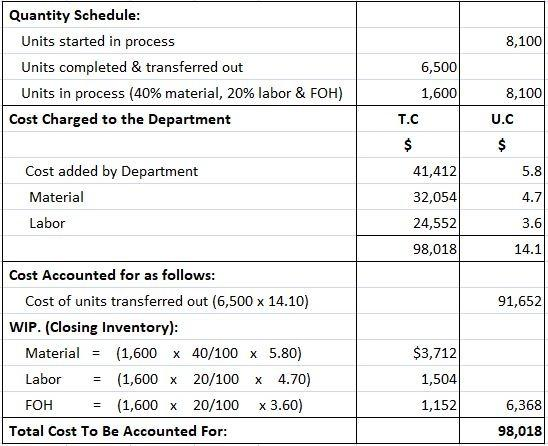 Cost of Production Report for MST Manufacturing Company