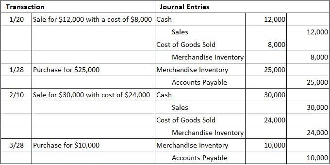 Journal entries for merchandise purchaser under perpetual inventory system