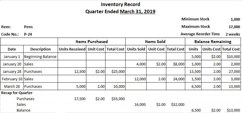 Perpetual Inventory Record