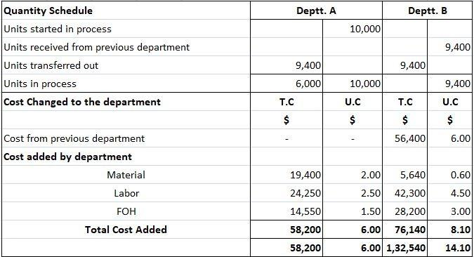 Cost of Production Report for Tuttni Corporation