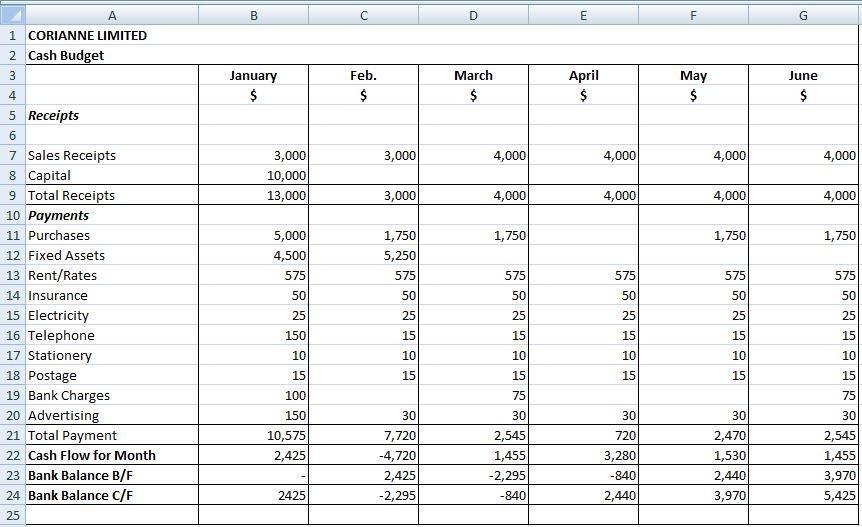 Sensitivity Analysis - Spreadsheet method