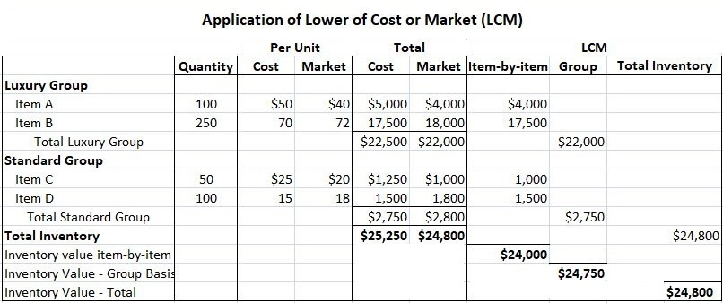 Application of LCM