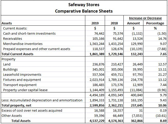 Comparative Balance Sheet for Horizontal Analysis of Financial Statements