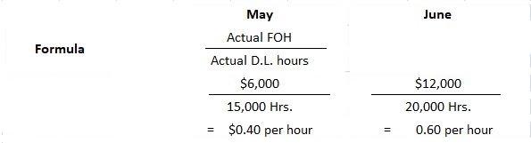 FOH Calculation