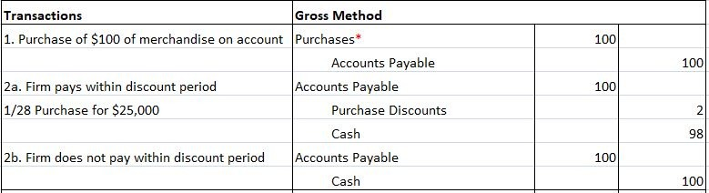 Gross Method of Recording Purchase Discounts - Journal Entries