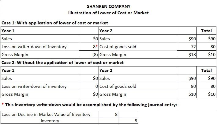 Lower-of-cost-or-market-theory