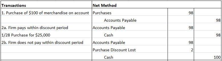 Net Method of recording Purchase discounts