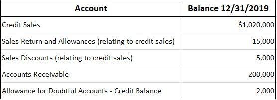Percentage-of-net-sales-method