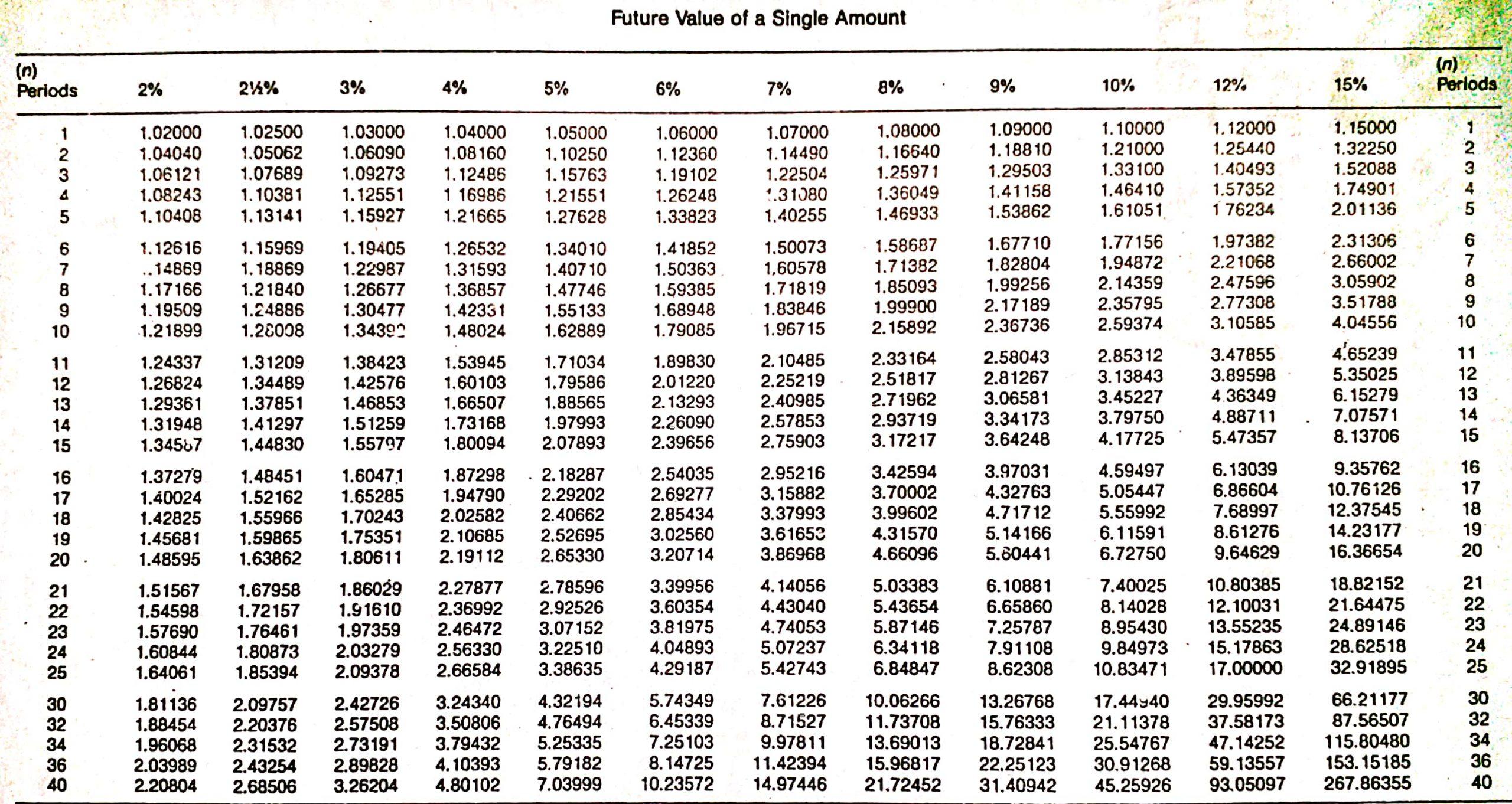 Table - Future Value of a single amount