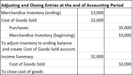 Adjusting Entries under Periodic Method