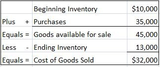 Cost of Goods Sold and Ending Inventory