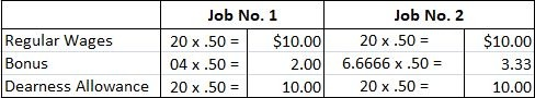 Labour Costing Calculations