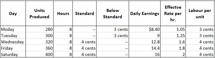 Labour Costing Question No. 4b