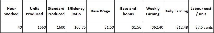 Labour Costing Question No. 4c