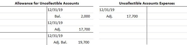 Allowance for Uncollectibel Accounts - T Accounts