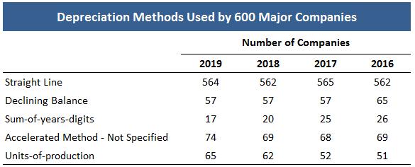 Chart of Major Companies using various depreciation methods