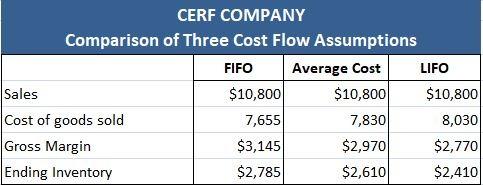 Comparison between different cost flow assumptions