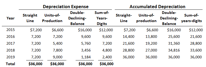 Comparison between four depreciation methods