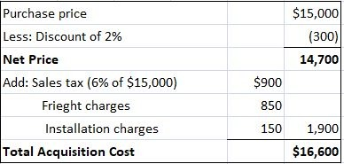 How to measure the acquisition cost of property plant and equipment