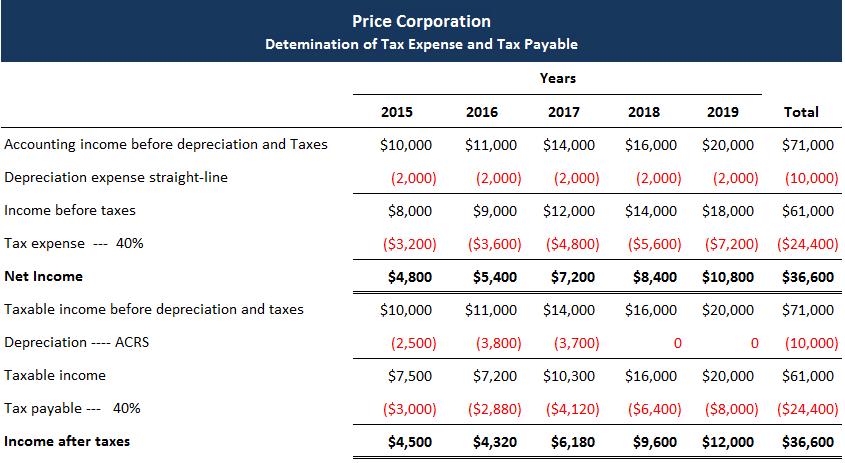 Interperiod tax allocation