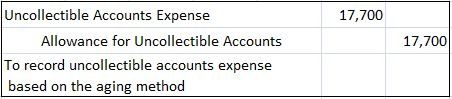 Journal entries under aging method of accounts receivable