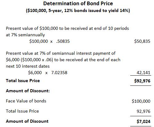 Determination of Bond Prices using Present value method