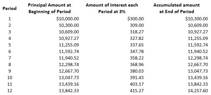 Interest-Compounded-More-Often-Than-Annually