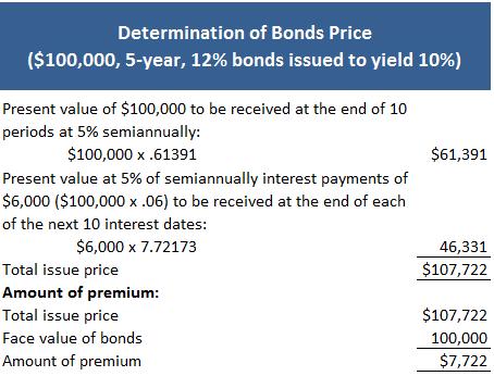 Determination of bonds price issued at a premium