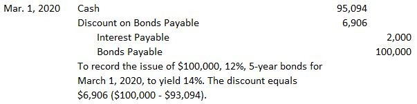 Issues-related-to-bonds-payable