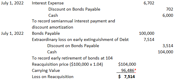 Early-Extinguishment-of-debt-example