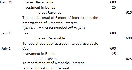 Example-amortizing-the-discount-premium