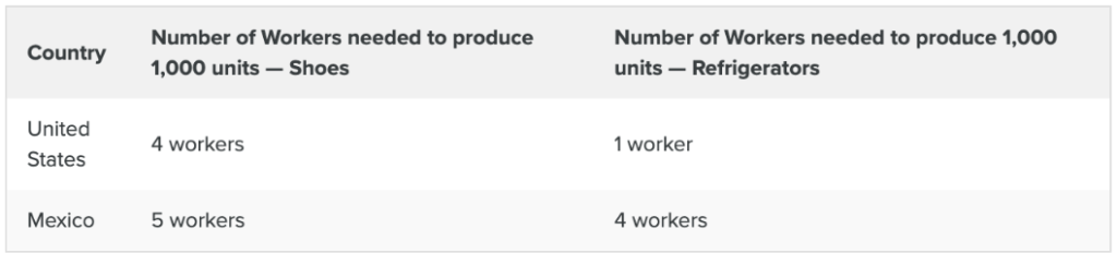 Workers - 1K Units