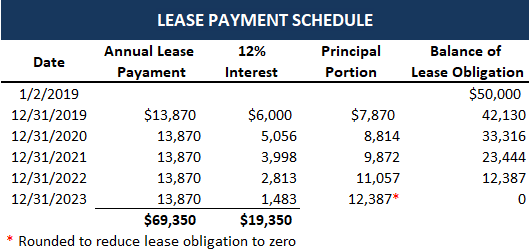 Lease-payment-schedule