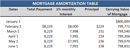 Mortgage-Amortization-Table