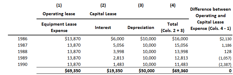 lease-accounting-table