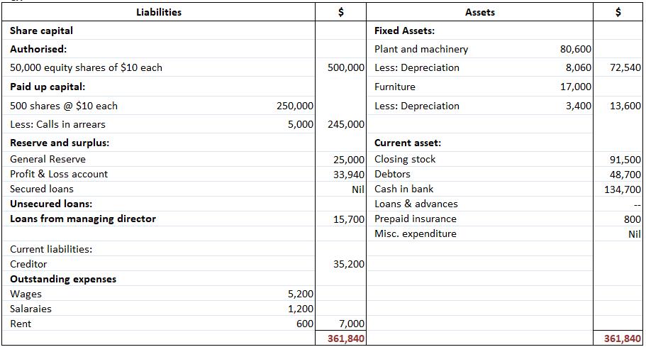 Progressive-agencies-final-accounts-balance-sheet