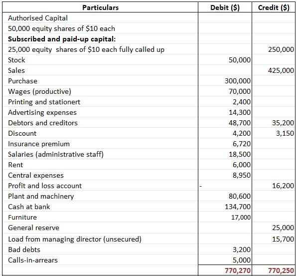 profit-and-loss-account-company-final-account-problem-no.5