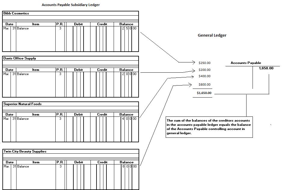 Accounts-Payable-Ledger-Example