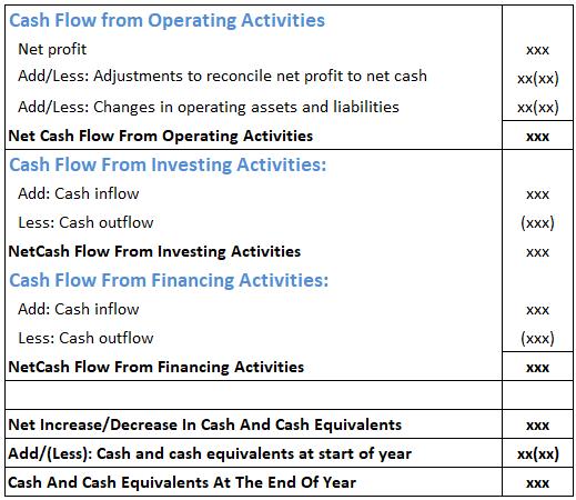 Cash-flow-format