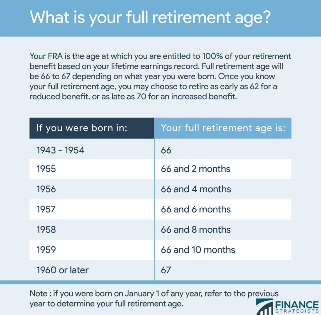 Social Security Full Retirement Age (FRA)