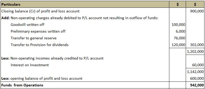 Statement-showing-FFO