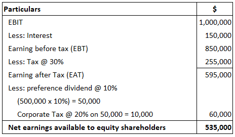 Calculating-Degree-of-financial-leverage