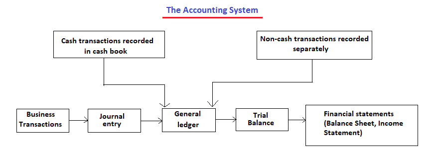 Representation of an Accounting System