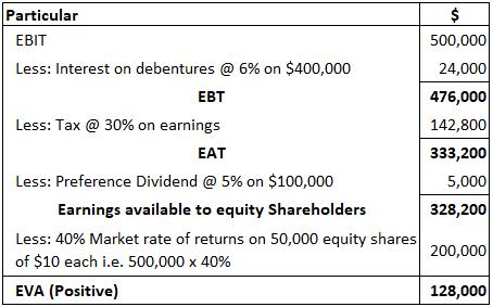 EVA-Calculation-Example