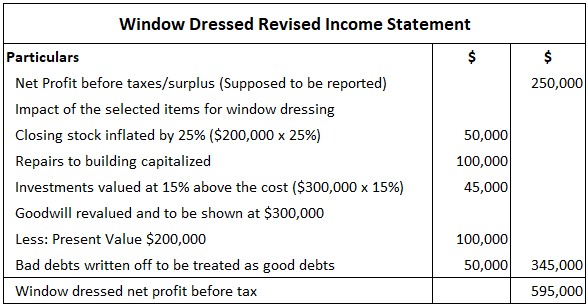 Window-Dressed-Revised-Income-Statement