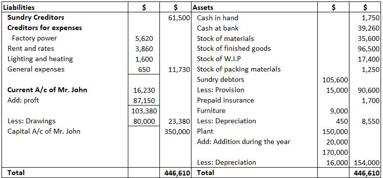 Final-Accounts-Balance-Sheet-Mr-John