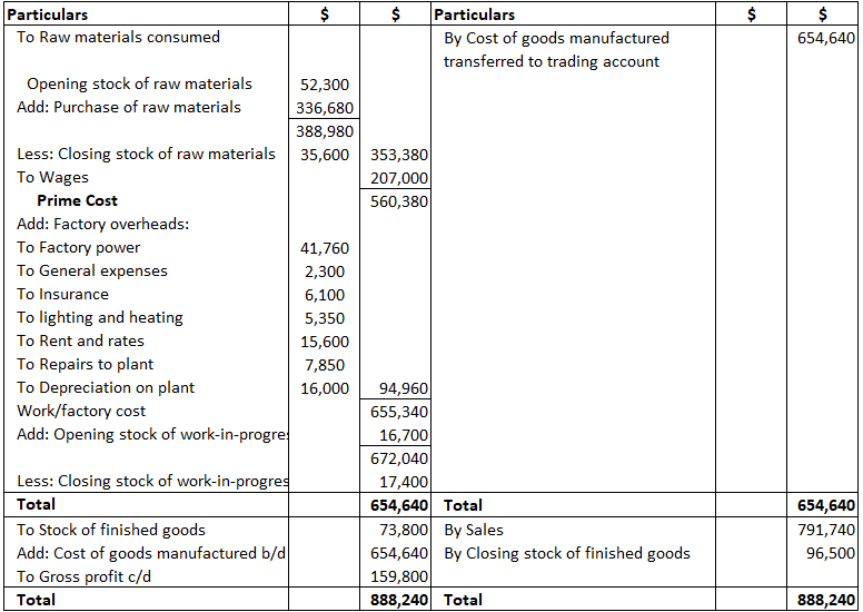 final-accounts-of-sole-proprietorship-solution