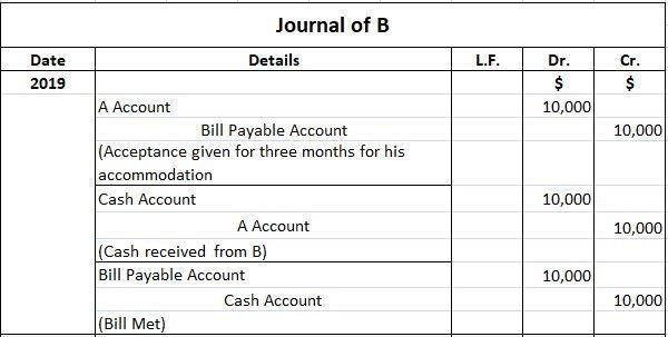 B's Journal Entries